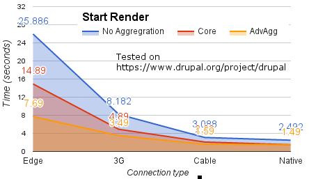 Módulo Drupal Advanced Aggregation